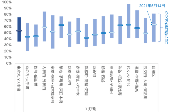 位置情報のAI解析データ