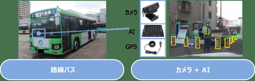 AIカメラを搭載した路線バスによるパトロール