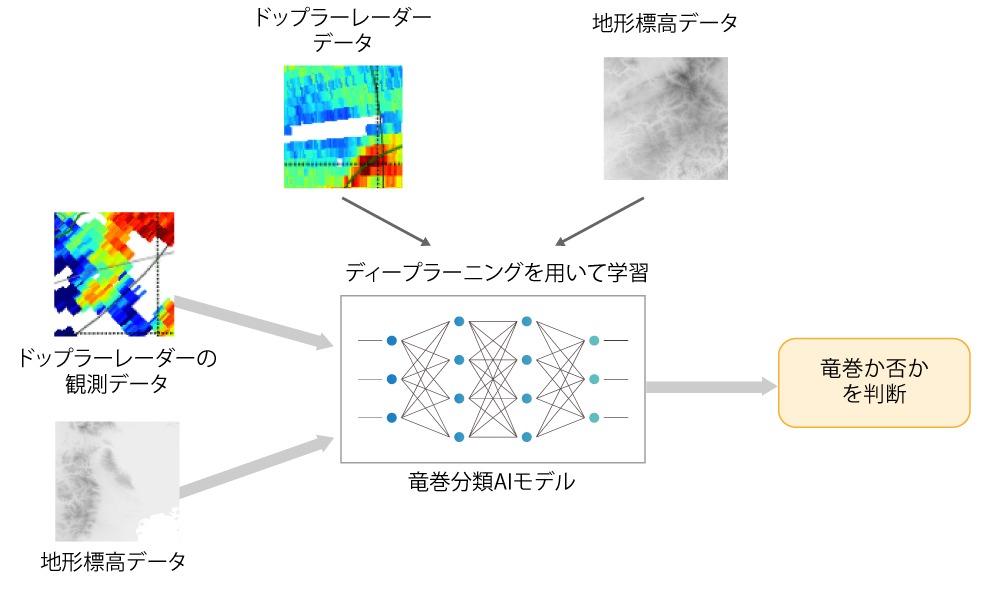 竜巻検出AIシステム
