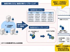 千葉大学病院とNTT Com、秘密計算ディープラーニング活用進める