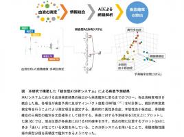 順天堂大学、AIで血液がんの高精度鑑別に成功